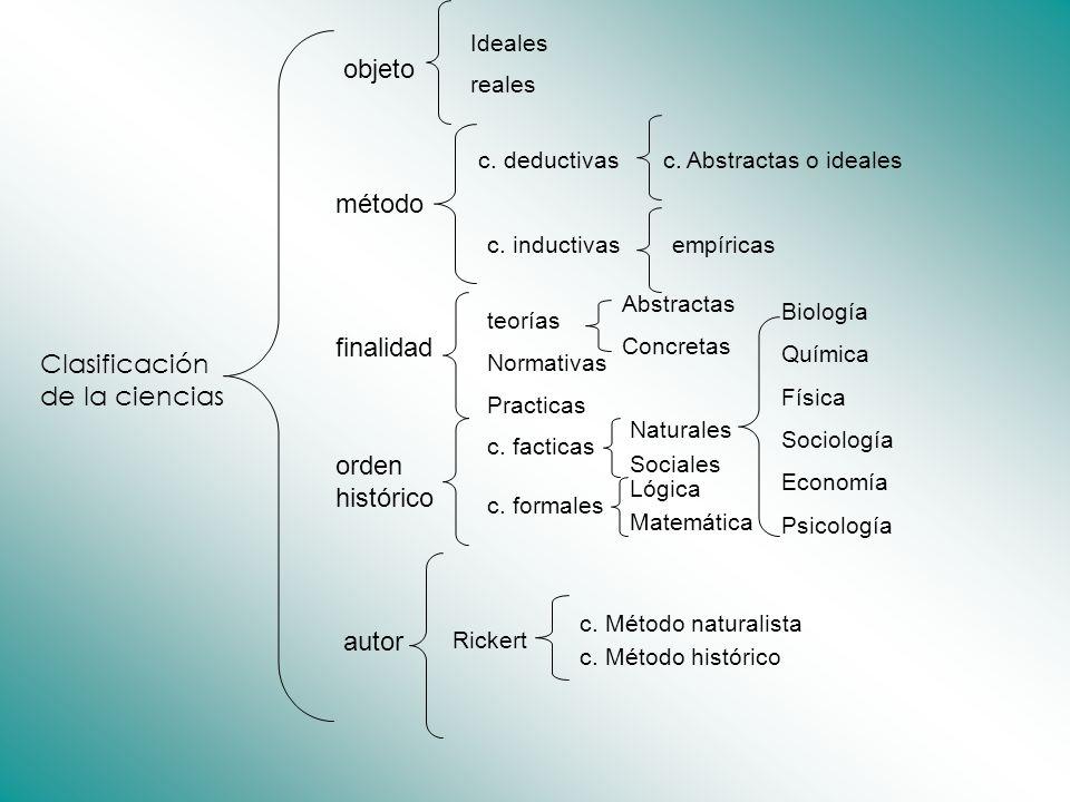 Clasificación de la ciencias objeto Ideales reales método c. deductivas c. inductivas c. Abstractas o ideales empíricas finalidad teorías Abstractas C