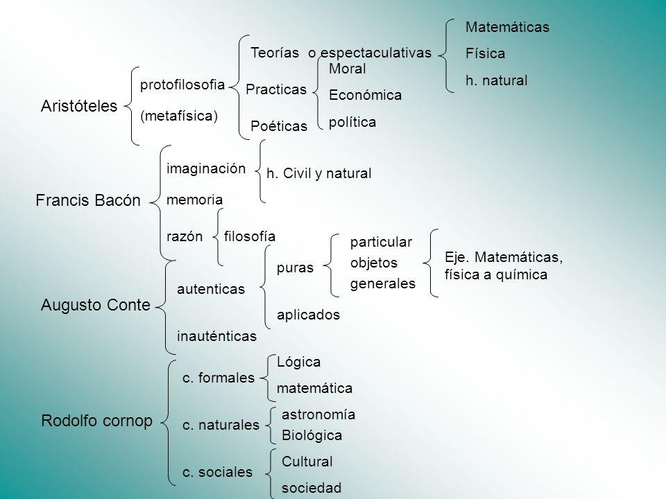 protofilosofia (metafísica) Practicas Aristóteles Teoríaso espectaculativas Matemáticas Física h. natural Moral Económica política Poéticas Francis Ba