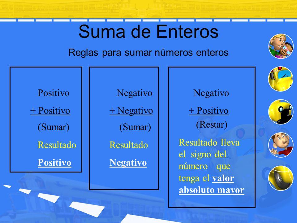 Suma de Enteros Reglas para sumar números enteros Positivo + Positivo Negativo + Negativo Negativo + Positivo (Sumar) Resultado Positivo (Sumar) Resul