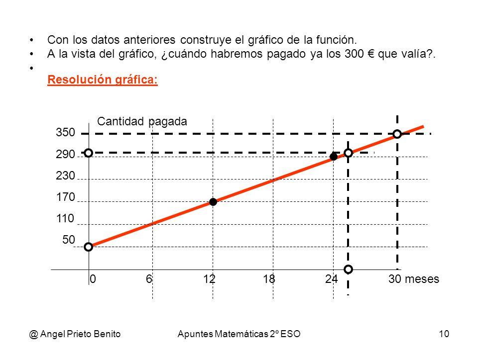 @ Angel Prieto BenitoApuntes Matemáticas 2º ESO10 Con los datos anteriores construye el gráfico de la función. A la vista del gráfico, ¿cuándo habremo