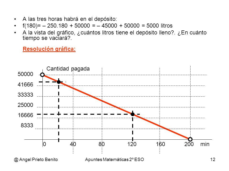 @ Angel Prieto BenitoApuntes Matemáticas 2º ESO12 0 40 80 120 160 200 min A las tres horas habrá en el depósito: f(180)= – 250.180 + 50000 = – 45000 +