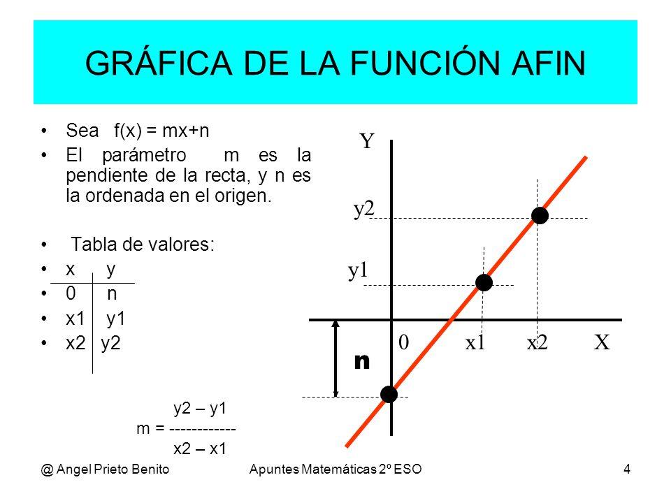 @ Angel Prieto BenitoApuntes Matemáticas 2º ESO4 GRÁFICA DE LA FUNCIÓN AFIN Sea f(x) = mx+n El parámetro m es la pendiente de la recta, y n es la orde