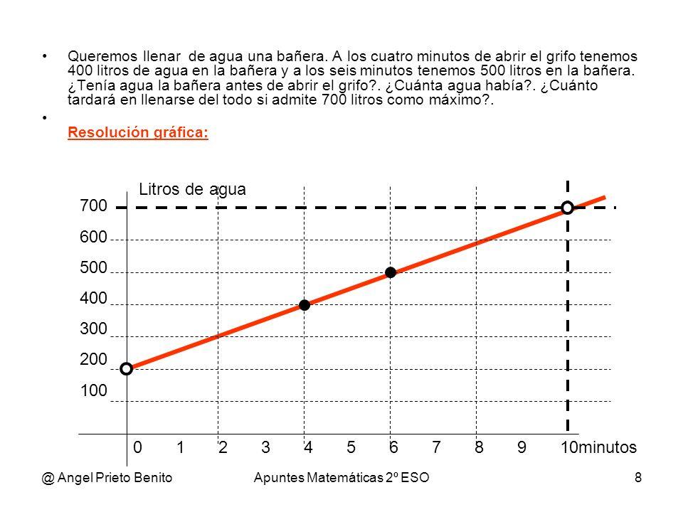 @ Angel Prieto BenitoApuntes Matemáticas 2º ESO8 Queremos llenar de agua una bañera. A los cuatro minutos de abrir el grifo tenemos 400 litros de agua