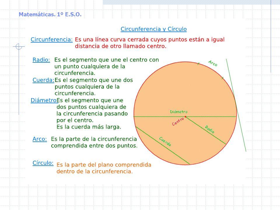 Matemáticas. 1º E.S.O. La circunferencia y el círculo Circunferencia: lugar geométrico de los puntos que están a la misma distancia (radio) de uno fij