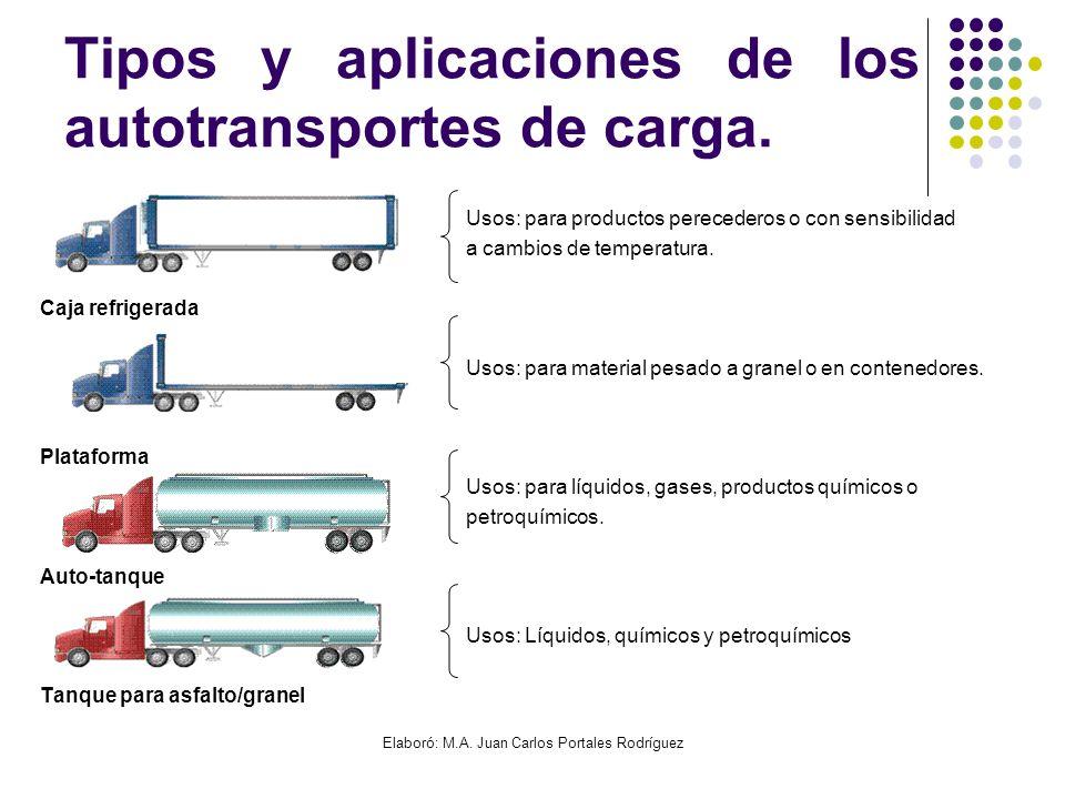 Elaboró: M.A. Juan Carlos Portales Rodríguez Tipos y aplicaciones de los autotransportes de carga. Usos: para productos perecederos o con sensibilidad