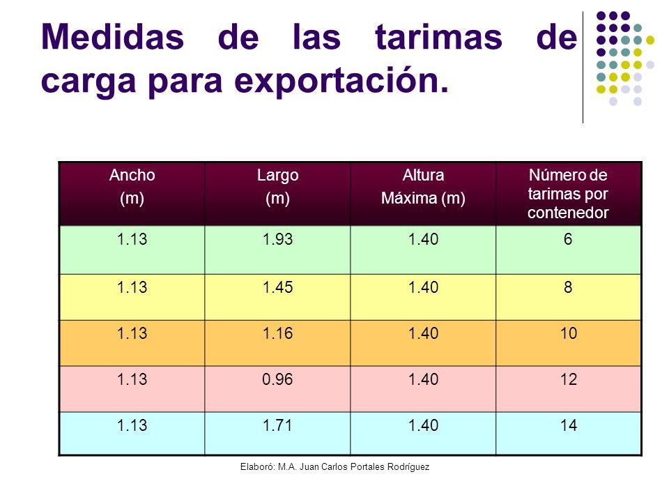 Elaboró: M.A. Juan Carlos Portales Rodríguez Medidas de las tarimas de carga para exportación. Ancho (m) Largo (m) Altura Máxima (m) Número de tarimas