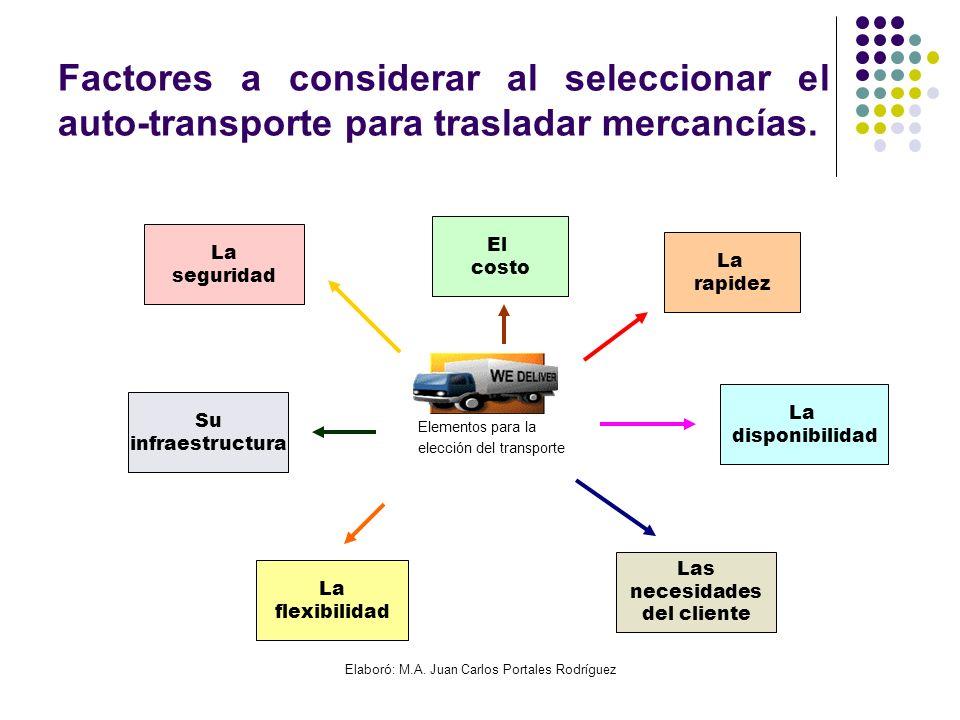 Elaboró: M.A. Juan Carlos Portales Rodríguez Factores a considerar al seleccionar el auto-transporte para trasladar mercancías. Elementos para la elec