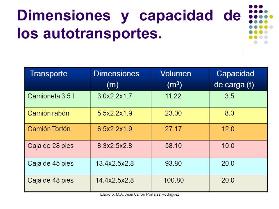 Elaboró: M.A. Juan Carlos Portales Rodríguez Dimensiones y capacidad de los autotransportes. TransporteDimensiones (m) Volumen (m 3 ) Capacidad de car
