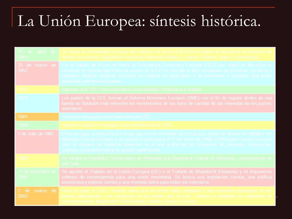 La Unión Europea: síntesis histórica. 18 de abril de 1951 Se forma la Comunidad Europea del Carbón y el Acero (CECA) con objeto de liberalizar el come