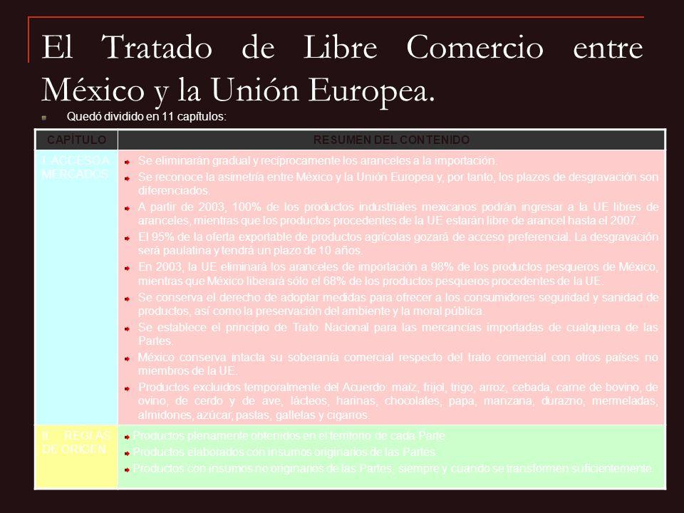 El Tratado de Libre Comercio entre México y la Unión Europea. Quedó dividido en 11 capítulos: CAPÍTULORESUMEN DEL CONTENIDO I. ACCESO A MERCADOS Se el