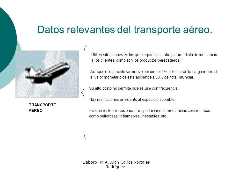 Elaboró: M.A. Juan Carlos Portales Rodríguez. Datos relevantes del transporte aéreo. Útil en situaciones en las que requiera la entrega inmediata de m
