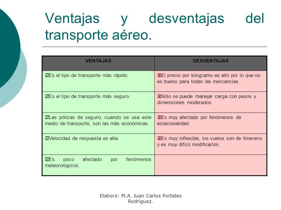 Elaboró: M.A. Juan Carlos Portales Rodríguez. Ventajas y desventajas del transporte aéreo. VENTAJASDESVENTAJAS Es el tipo de transporte más rápido. El