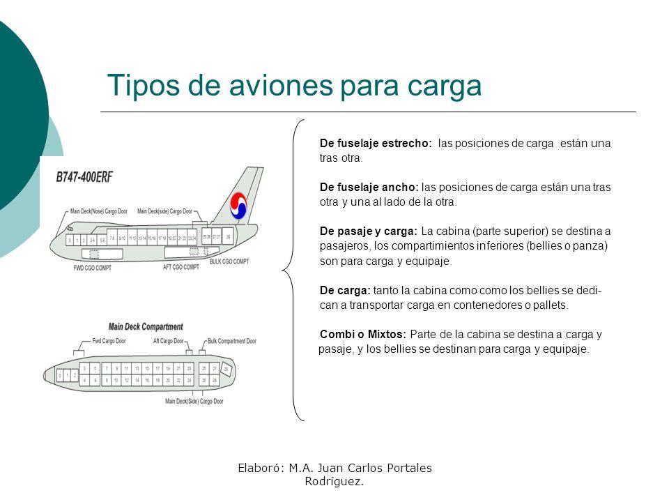 Elaboró: M.A. Juan Carlos Portales Rodríguez. Tipos de aviones para carga De fuselaje estrecho: las posiciones de carga están una tras otra. De fusela