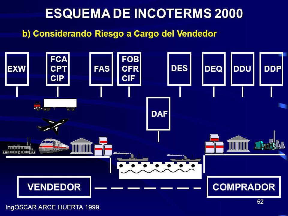 52 ESQUEMA DE INCOTERMS 2000 VENDEDORCOMPRADOR EXW FCA CPT CIP FAS FOB CFR CIF DAF DES DEQDDUDDP IngOSCAR ARCE HUERTA 1999. b) Considerando Riesgo a C