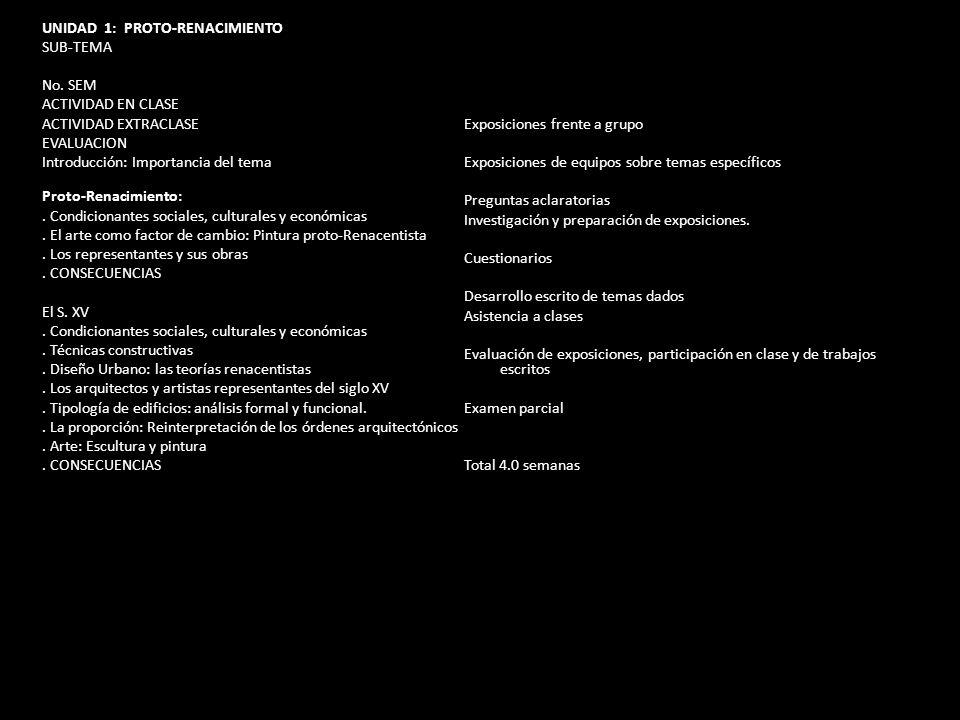 UNIDAD 1: PROTO-RENACIMIENTO SUB-TEMA No. SEM ACTIVIDAD EN CLASE ACTIVIDAD EXTRACLASE EVALUACION Introducción: Importancia del tema Proto-Renacimiento