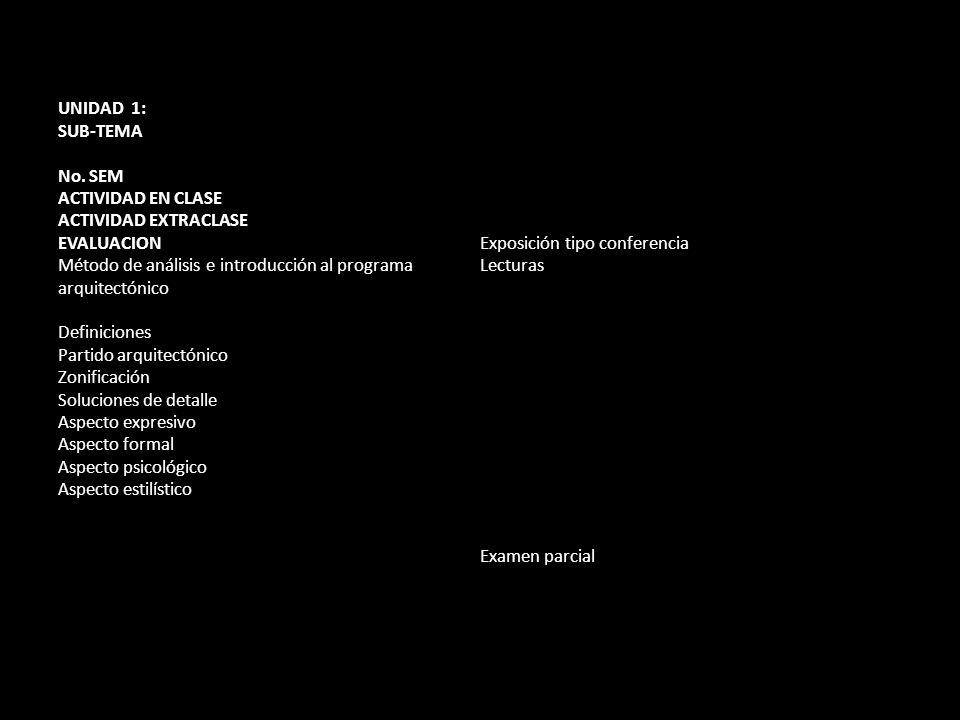 UNIDAD 1: SUB-TEMA No. SEM ACTIVIDAD EN CLASE ACTIVIDAD EXTRACLASE EVALUACION Método de análisis e introducción al programa arquitectónico Definicione