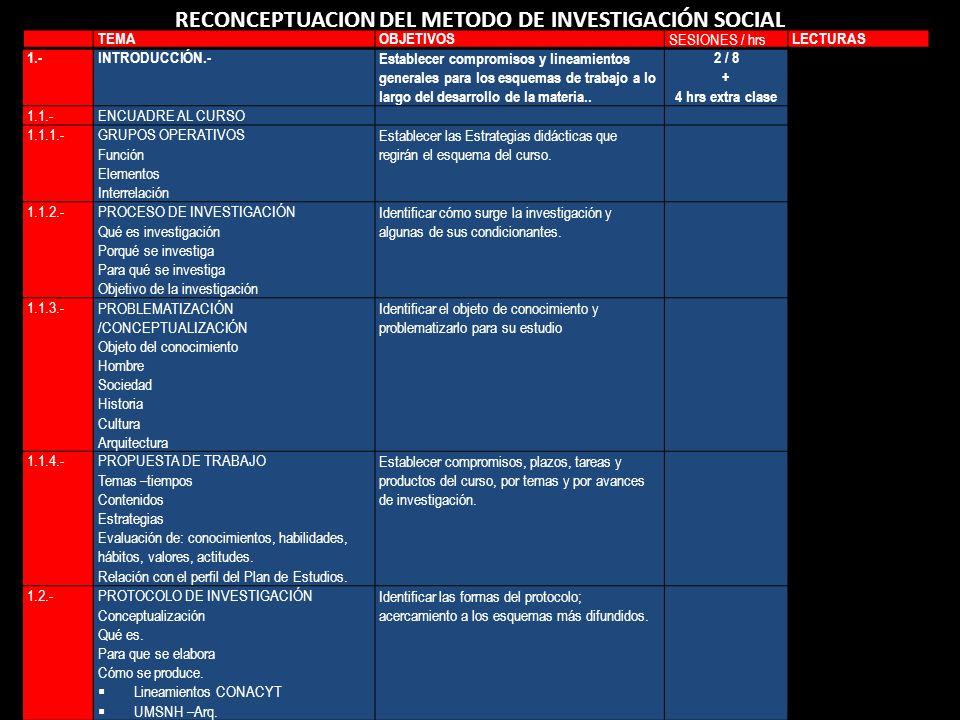 RECONCEPTUACION DEL METODO DE INVESTIGACIÓN SOCIAL TEMAOBJETIVOS SESIONES / hrs LECTURAS 1.-INTRODUCCIÓN.-Establecer compromisos y lineamientos genera