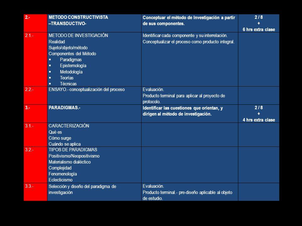 2.-METODO CONSTRUCTIVISTA –TRANSDUCTIVO- Conceptuar el método de Investigación a partir de sus componentes. 2 / 8 + 6 hrs extra clase 2.1.-METODO DE I