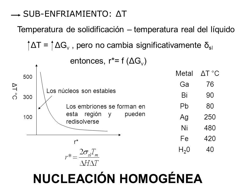 SUB-ENFRIAMIENTO: ΔT Temperatura de solidificación – temperatura real del líquido ΔT = ΔG v, pero no cambia significativamente δ sl entonces, r*= f (Δ