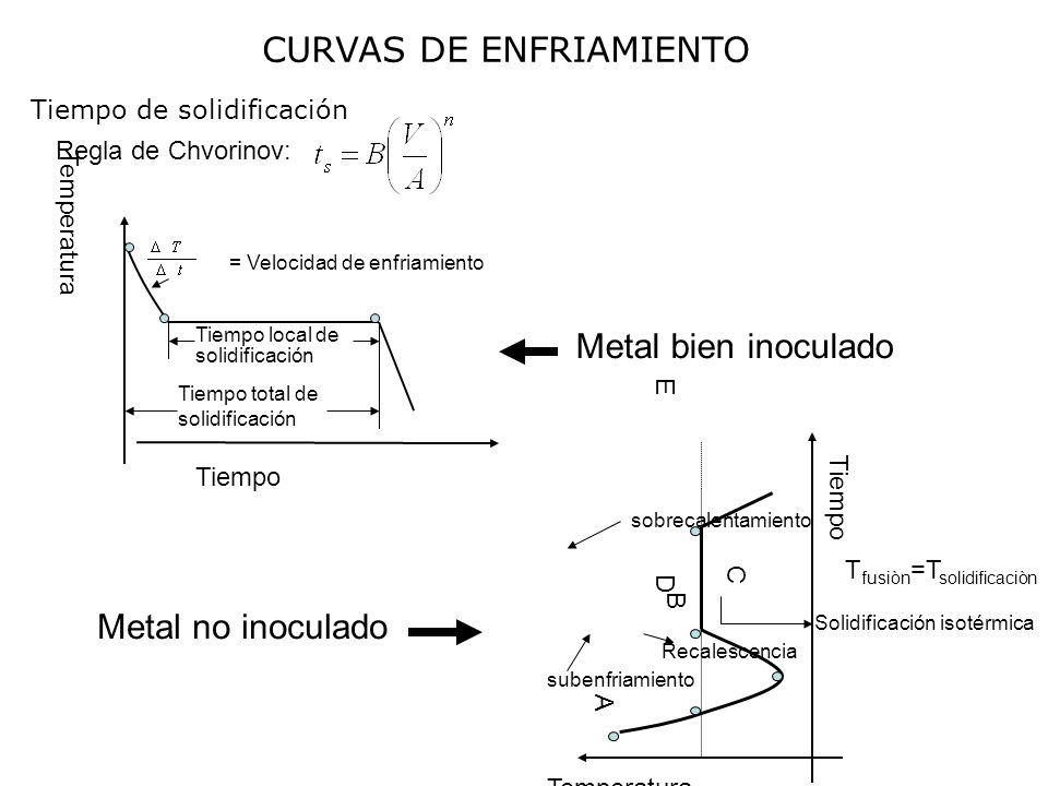 CURVAS DE ENFRIAMIENTO Tiempo de solidificación Regla de Chvorinov: A B C D E Tiempo Temperatura T fusiòn =T solidificaciòn sobrecalentamiento subenfr