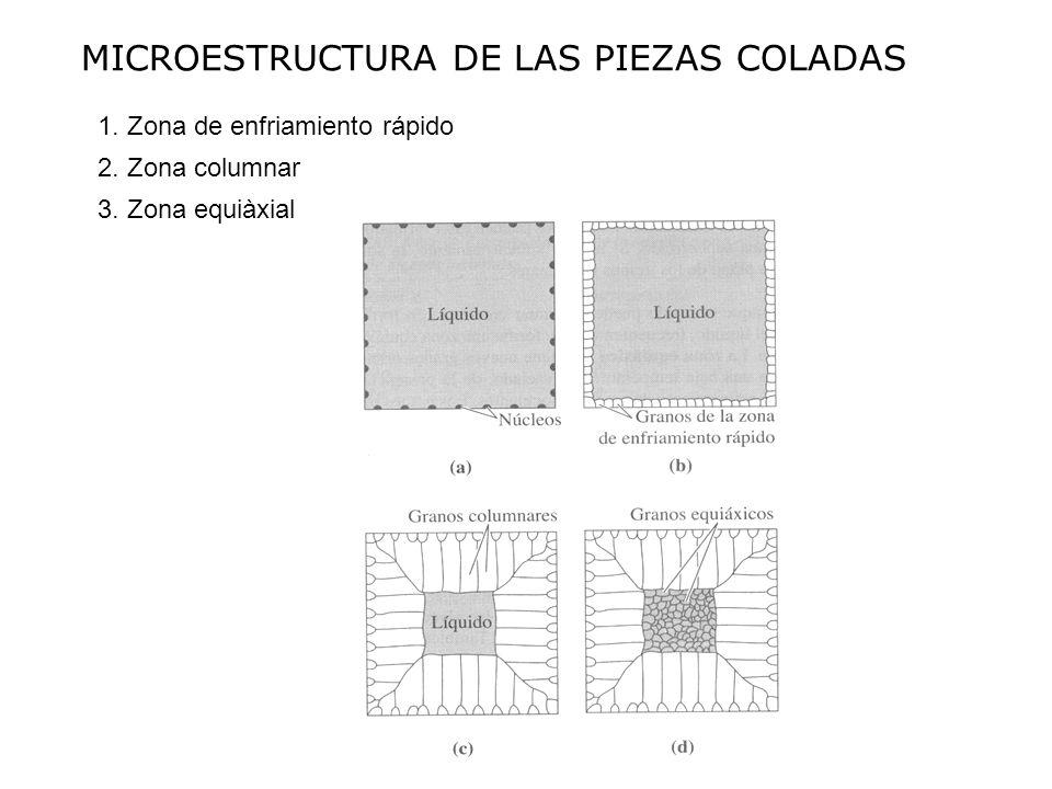 MICROESTRUCTURA DE LAS PIEZAS COLADAS 1. Zona de enfriamiento rápido 2. Zona columnar 3. Zona equiàxial