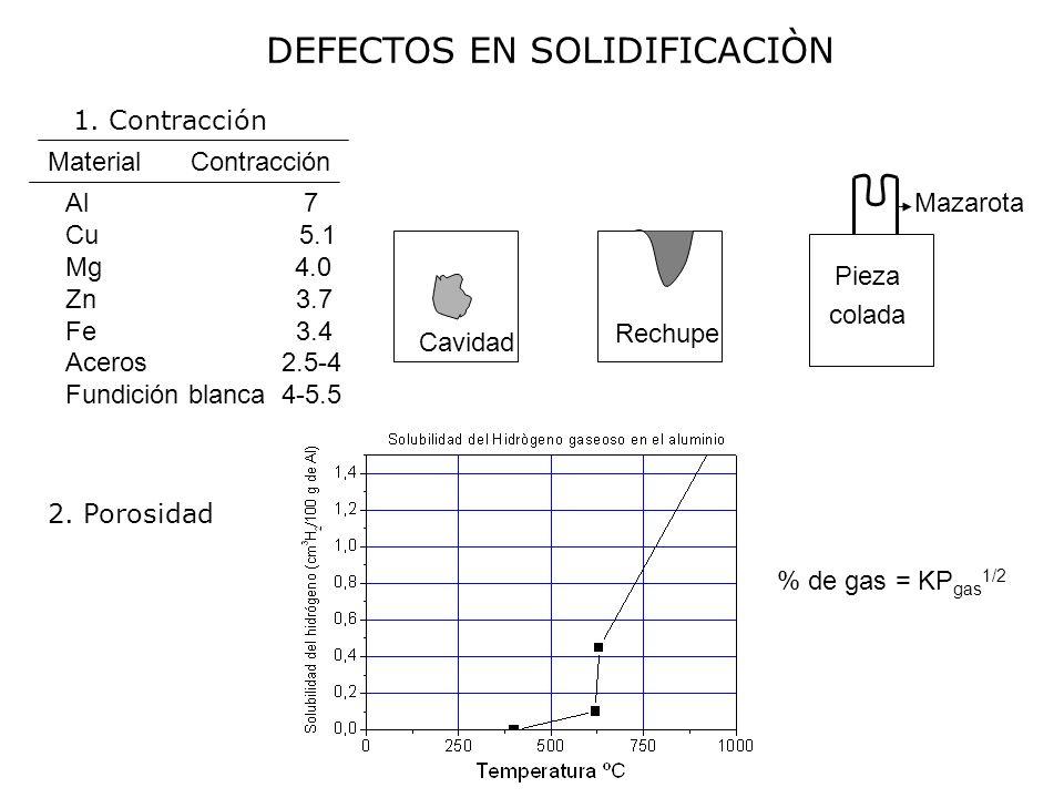 DEFECTOS EN SOLIDIFICACIÒN 1. Contracción 2. Porosidad Cavidad Rechupe Mazarota Pieza colada MaterialContracción Al 7 Cu 5.1 Mg 4.0 Zn 3.7 Fe 3.4 Acer