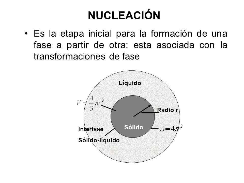 NUCLEACIÓN Es la etapa inicial para la formación de una fase a partir de otra: esta asociada con la transformaciones de fase Líquido Radio r Interfase