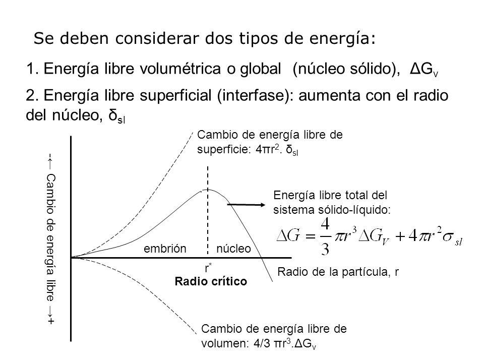 Se deben considerar dos tipos de energía: 1. Energía libre volumétrica o global (núcleo sólido), ΔG v 2. Energía libre superficial (interfase): aument