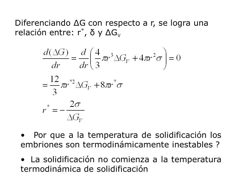 SUB-ENFRIAMIENTO: ΔT Temperatura de solidificación – temperatura real del líquido ΔT = ΔG v, pero no cambia significativamente δ sl entonces, r*= f (ΔG v ) Δ T °C 500 300 100 r* Los núcleos son estables Los embriones se forman en esta región y pueden redisolverse MetalΔT °C Ga76 Bi90 Pb80 Ag250 Ni480 Fe420 H20H2040 NUCLEACIÓN HOMOGÉNEA