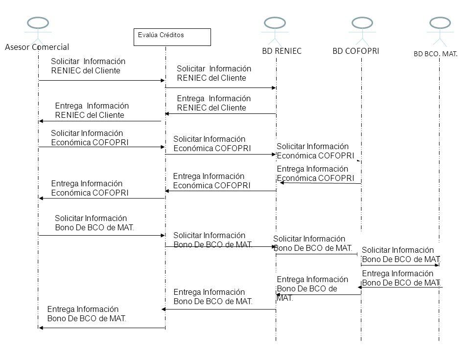 Evalúa Créditos Solicitar Información Económica COFOPRI Solicitar Información RENIEC del Cliente Entrega Información RENIEC del Cliente Solicitar Info