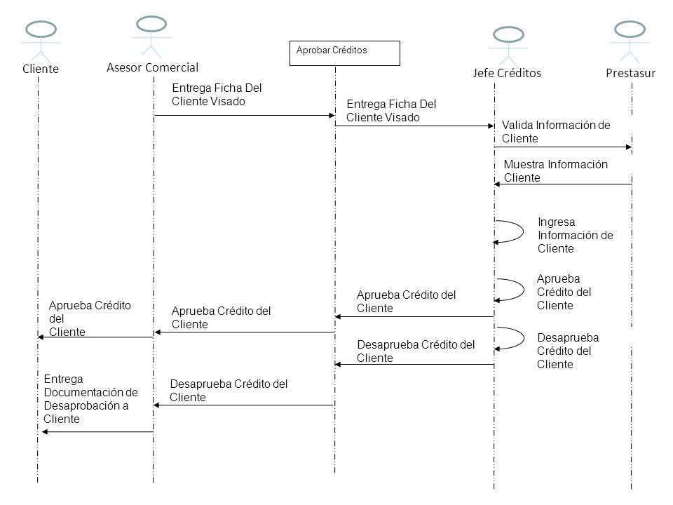 Aprobar Créditos Entrega Ficha Del Cliente Visado Entrega Ficha Del Cliente Visado Jefe CréditosPrestasur Aprueba Crédito del Cliente Asesor Comercial
