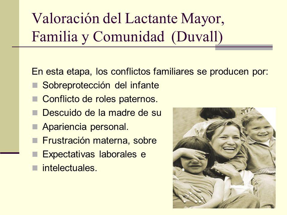 Valoración del Lactante Mayor, Familia y Comunidad (Duvall) En esta etapa, los conflictos familiares se producen por: Sobreprotección del infante Conflicto de roles paternos.
