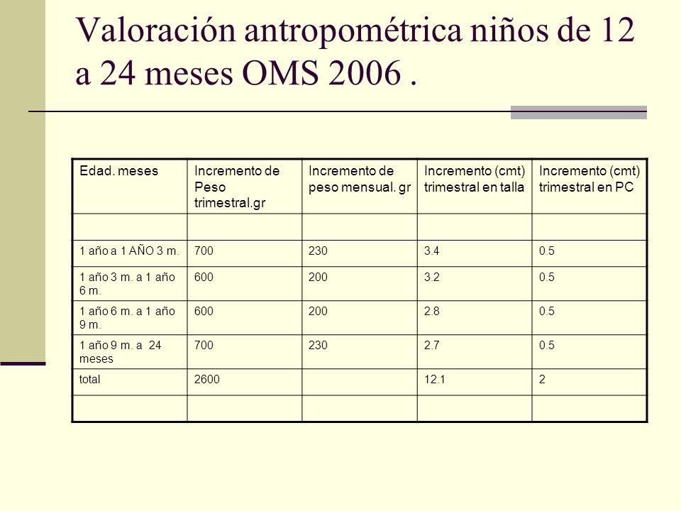 Valoración antropométrica niños de 12 a 24 meses OMS 2006.