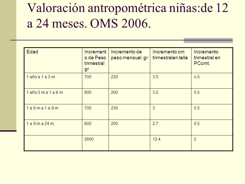 Valoración antropométrica niñas:de 12 a 24 meses.OMS 2006.