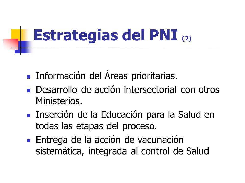 Estrategias del PNI (2) Información del Áreas prioritarias. Desarrollo de acción intersectorial con otros Ministerios. Inserción de la Educación para
