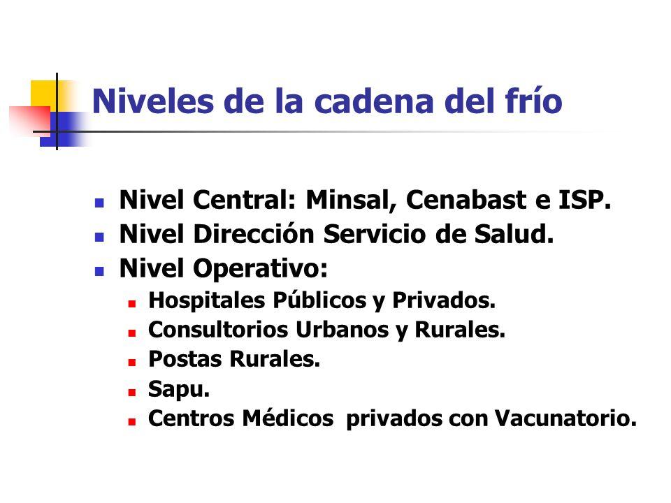 Niveles de la cadena del frío Nivel Central: Minsal, Cenabast e ISP. Nivel Dirección Servicio de Salud. Nivel Operativo: Hospitales Públicos y Privado