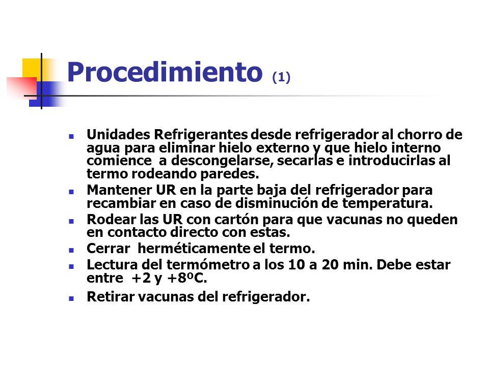 Procedimiento (1) Unidades Refrigerantes desde refrigerador al chorro de agua para eliminar hielo externo y que hielo interno comience a descongelarse, secarlas e introducirlas al termo rodeando paredes.