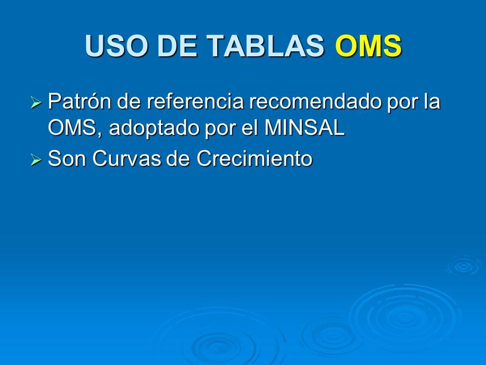 USO DE TABLAS OMS Patrón de referencia recomendado por la OMS, adoptado por el MINSAL Patrón de referencia recomendado por la OMS, adoptado por el MIN