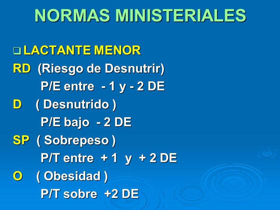 NORMAS MINISTERIALES LACTANTE MENOR LACTANTE MENOR RD (Riesgo de Desnutrir) P/E entre - 1 y - 2 DE P/E entre - 1 y - 2 DE D ( Desnutrido ) P/E bajo -