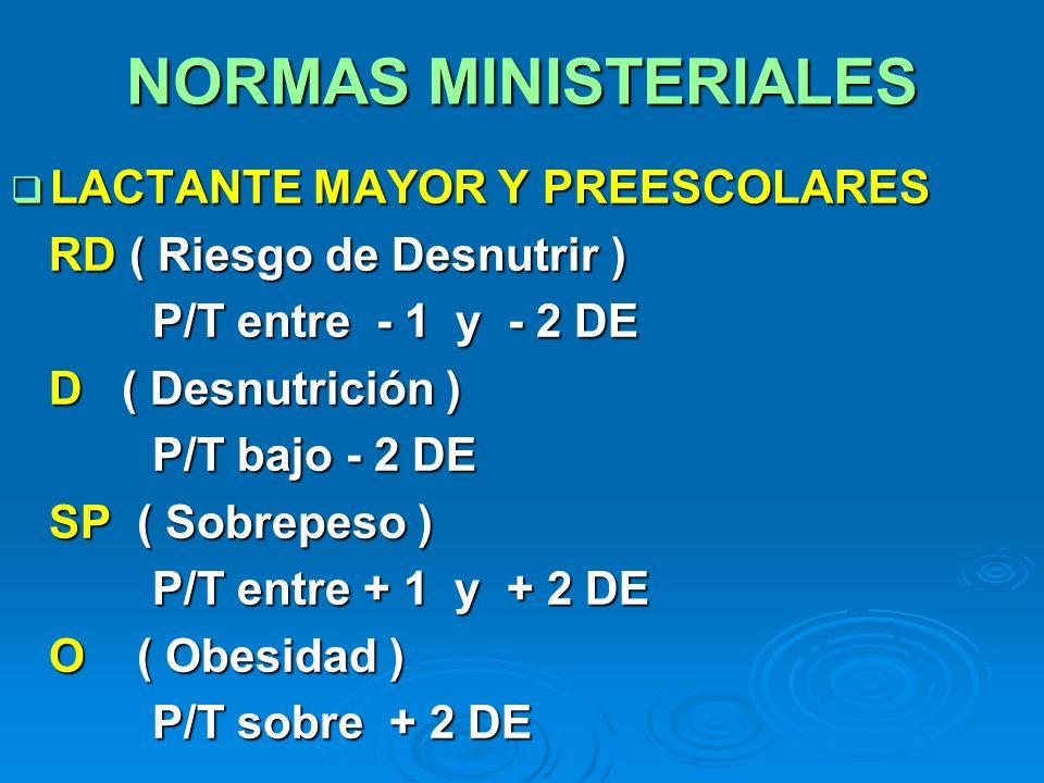NORMAS MINISTERIALES LACTANTE MAYOR Y PREESCOLARES LACTANTE MAYOR Y PREESCOLARES RD ( Riesgo de Desnutrir ) RD ( Riesgo de Desnutrir ) P/T entre - 1 y
