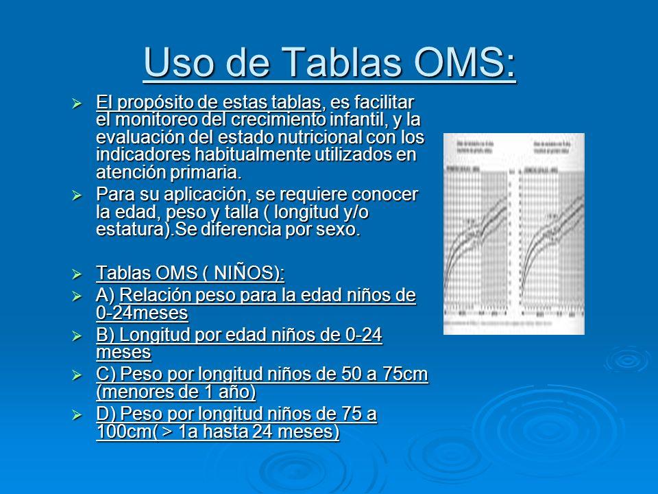 Uso de Tablas OMS: El propósito de estas tablas, es facilitar el monitoreo del crecimiento infantil, y la evaluación del estado nutricional con los in