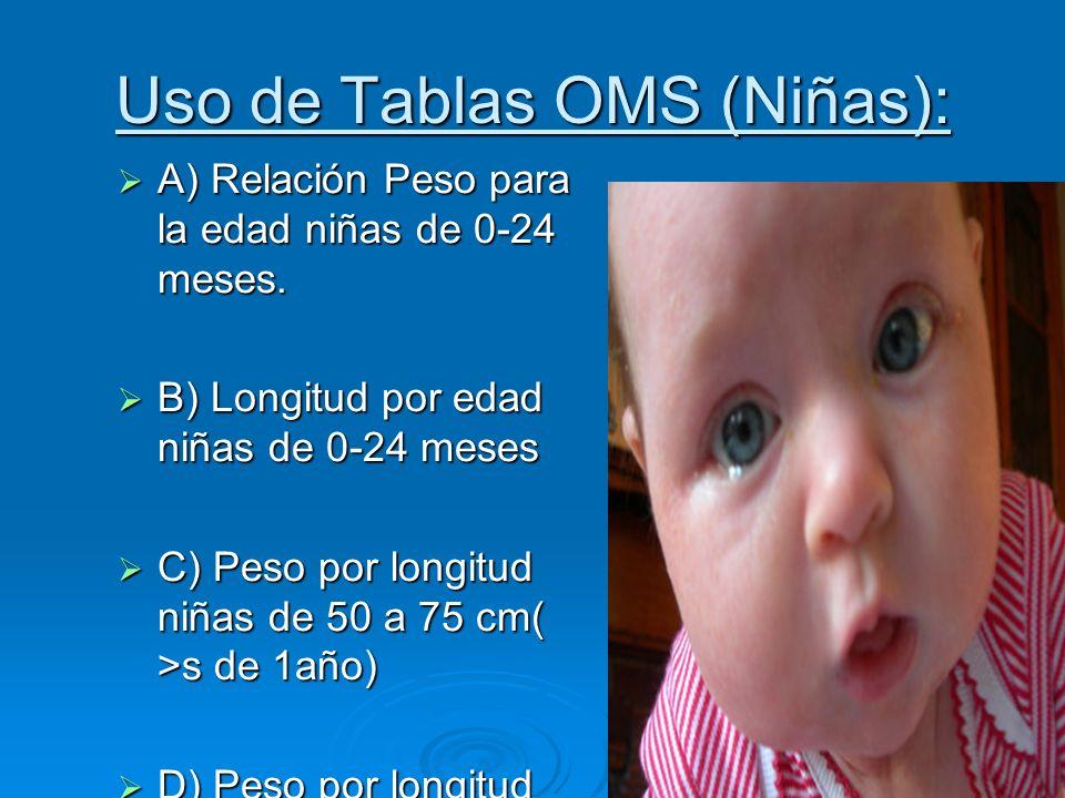 Uso de Tablas OMS (Niñas): A) Relación Peso para la edad niñas de 0-24 meses. A) Relación Peso para la edad niñas de 0-24 meses. B) Longitud por edad