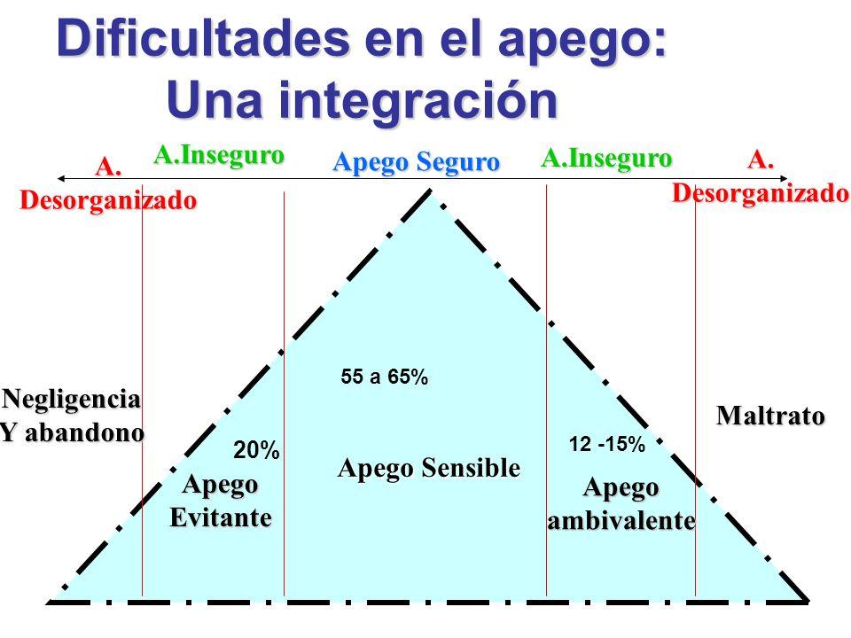 Dificultades en el apego: Una integración Apego Sensible ApegoEvitante Apegoambivalente Negligencia Y abandono Maltrato Apego Seguro A.Inseguro A.Inse