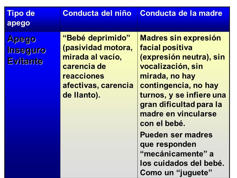 Tipo de apego Conducta del niñoConducta de la madre Apego Inseguro Evitante Bebé deprimido (pasividad motora, mirada al vacío, carencia de reacciones