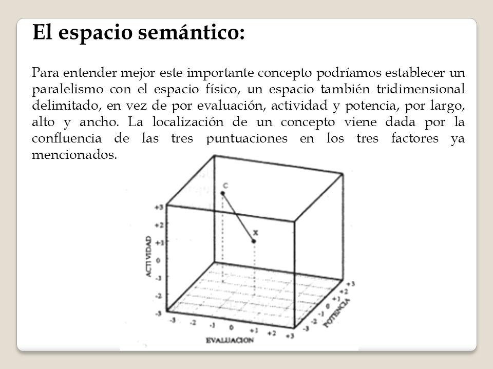 El espacio semántico: Para entender mejor este importante concepto podríamos establecer un paralelismo con el espacio físico, un espacio también tridimensional delimitado, en vez de por evaluación, actividad y potencia, por largo, alto y ancho.