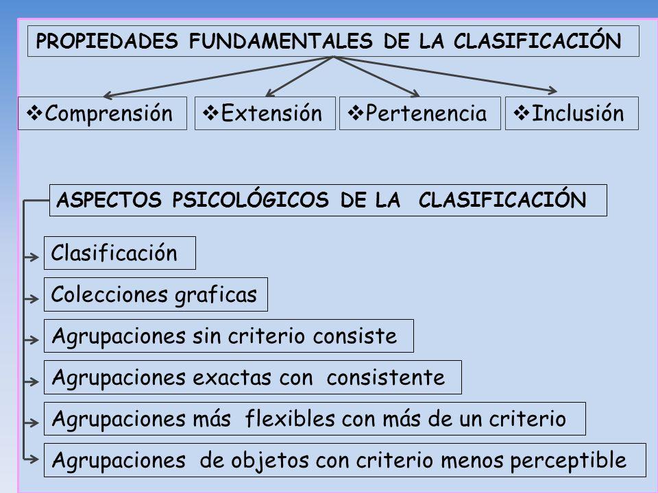 PROPIEDADES FUNDAMENTALES DE LA CLASIFICACIÓN Comprensión Extensión Pertenencia Inclusión ASPECTOS PSICOLÓGICOS DE LA CLASIFICACIÓN Colecciones grafic