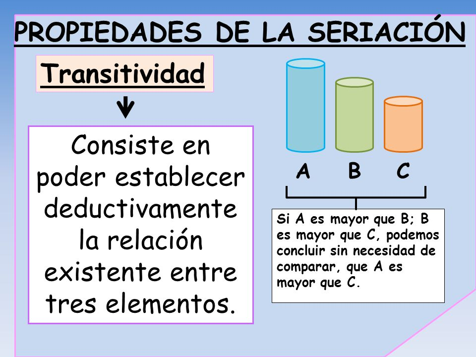 PROPIEDADES DE LA SERIACIÓN Consiste en poder establecer deductivamente la relación existente entre tres elementos. ABC Si A es mayor que B; B es mayo