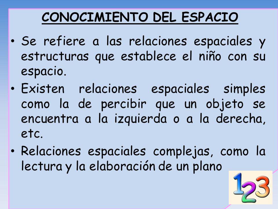 CONOCIMIENTO DEL ESPACIO Se refiere a las relaciones espaciales y estructuras que establece el niño con su espacio. Existen relaciones espaciales simp