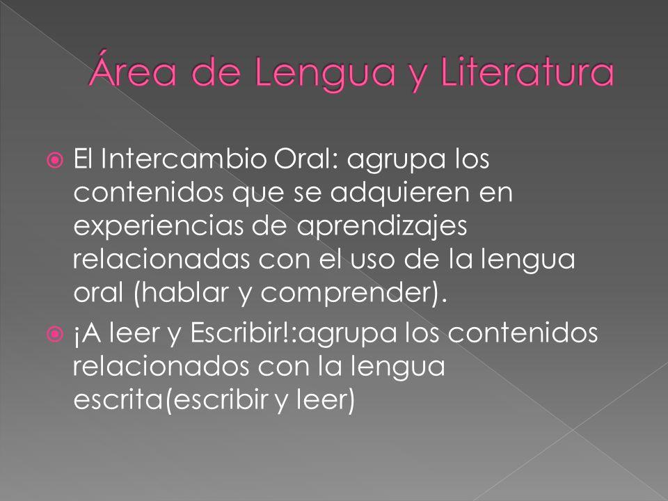 El Intercambio Oral: agrupa los contenidos que se adquieren en experiencias de aprendizajes relacionadas con el uso de la lengua oral (hablar y compre