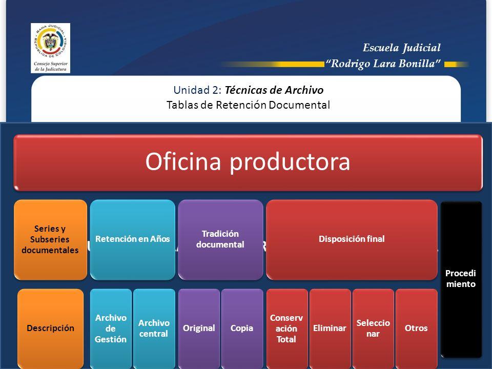 ESTRUCTURA DE LA TABLA DE RETENCIÓN DOCUMENTAL Unidad 2: Técnicas de Archivo Tablas de Retención Documental Oficina productora Series y Subseries docu